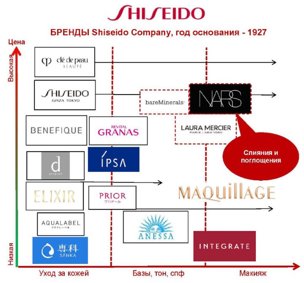 Японские бренды | shisedo | nars | elixir