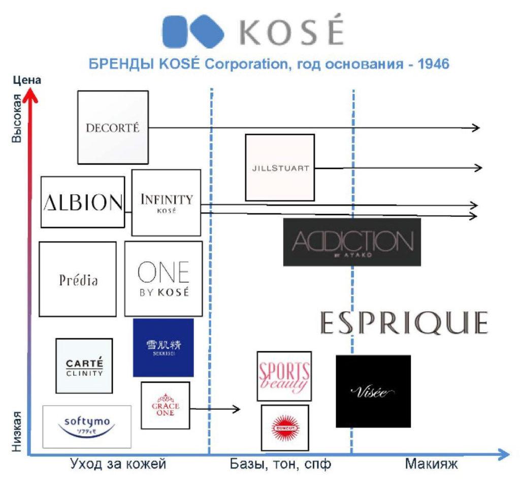 японские бренды | kose | predia | decorte