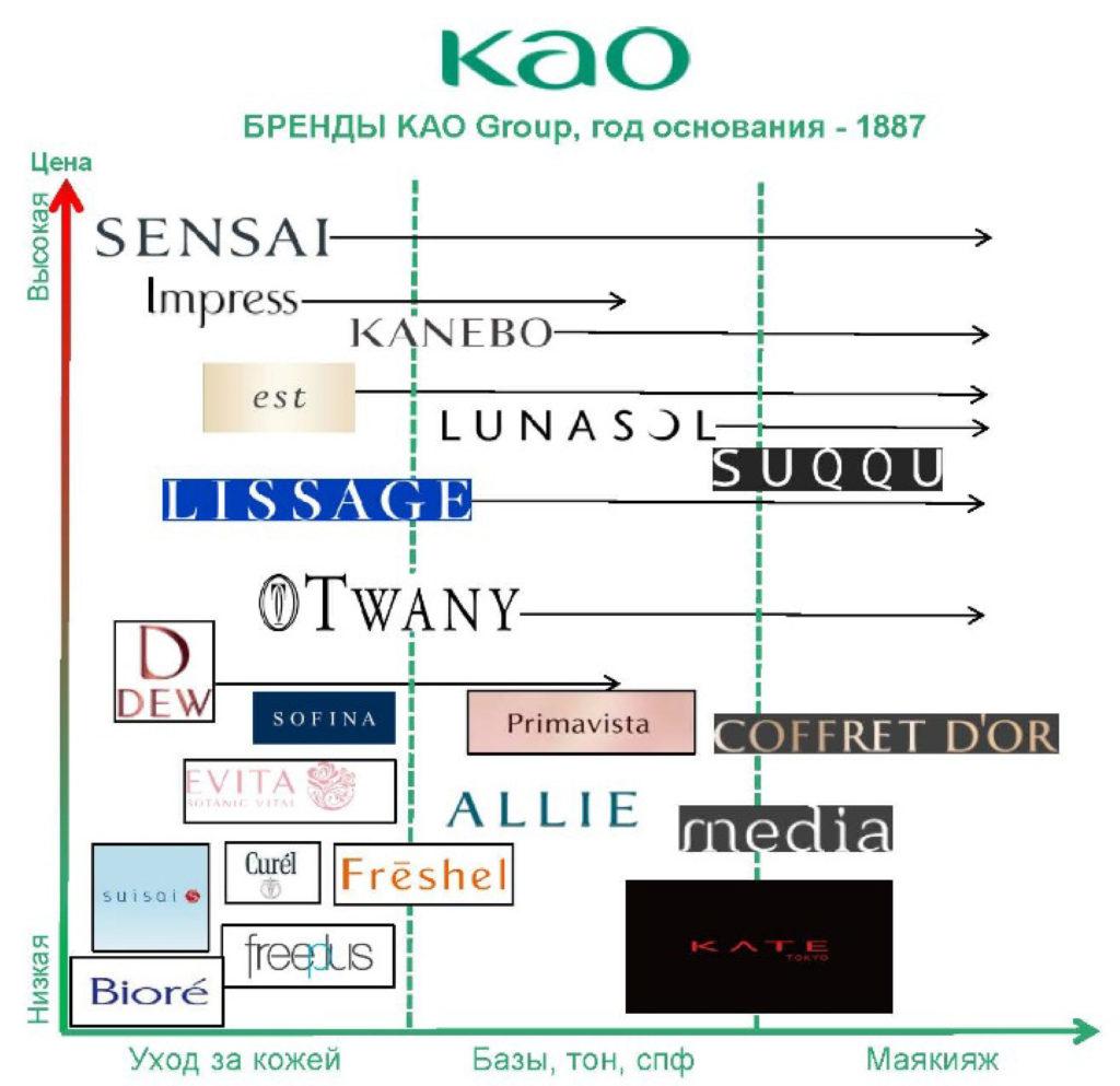 Японские бренды | kao | lion | sensai | suqqu | dew